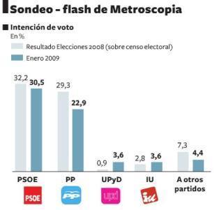 Sondeo-Flash Metroscopia - enero 2009