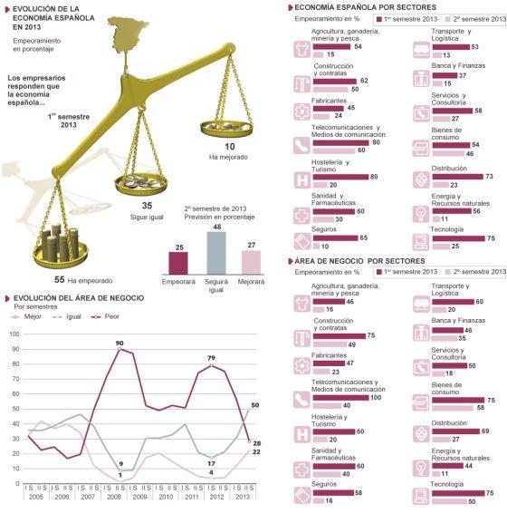 Barómetro de Empresas 2