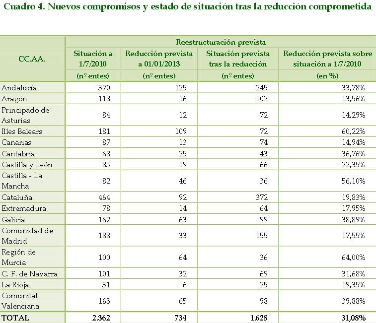 Entes-ccaa4 (1)