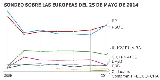 Sondeo Elecciones europeas del 25 M
