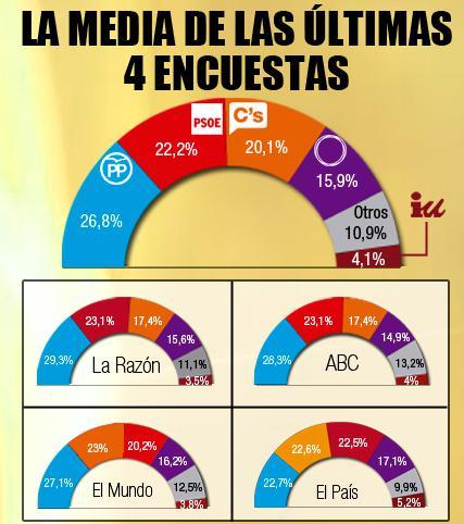 Media de 4 encuestas 30.11.15