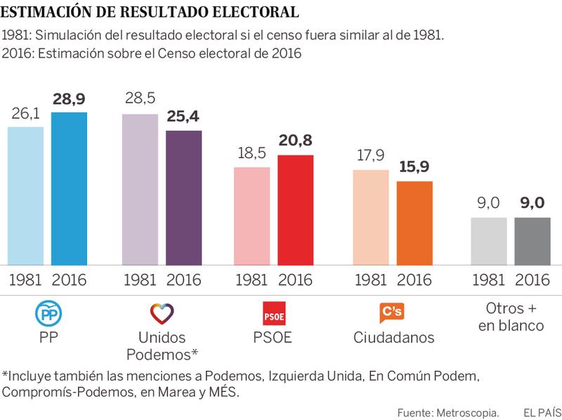 Estimación de resultado electoral