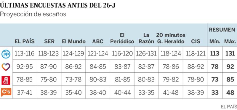 Últimas encuestas en mmcc antes del 26J
