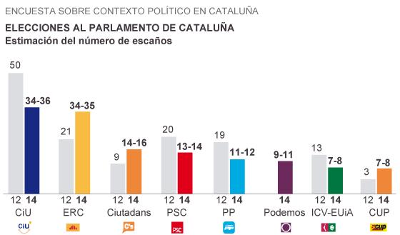 Elecciones Parlamento catalán,19.12.14l