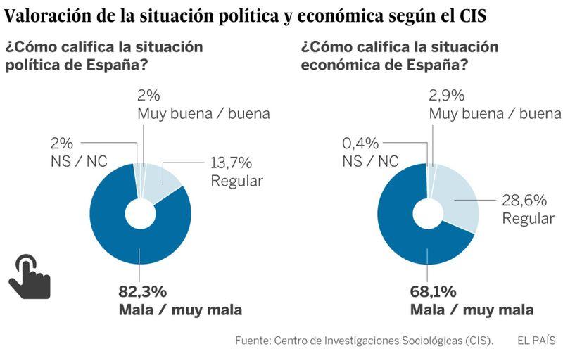 Valoración política y económica CIS